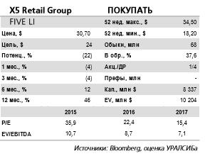 X5 Retail Group отчитается в понедельник, 27 марта, и проведет телеконференцию. Компании будет поддерживать хорошую рентабельность при быстром росте выручки