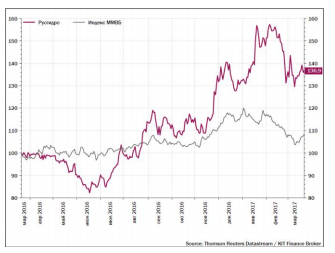 Русгидро - вопрос с дивидендом не закрыт, полемика будет продолжена, весьма вероятно, что ситуация развернется в положительном для инвесторов ключе