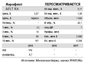Опубликованные операционные данные умеренно позитивны для котировок Аэрофлота.