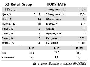Результаты подтверждают позитивный взгляд на  X5 Retail Group