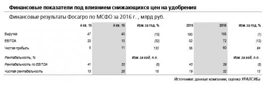 Текущее восстановление цен поддержит финпоказатели Фосагро в 1 кв. 2017 г
