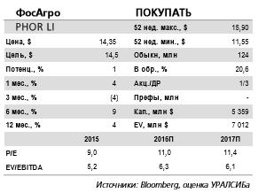 Восстановление цен на фосфорные и азотные удобрения поддержит финансовые показатели Фосагро в 1 кв. 2017 г.