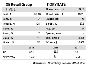 X5 Retail Group - соглашение позволит укрепить присутствие на рынке без существенных рисков