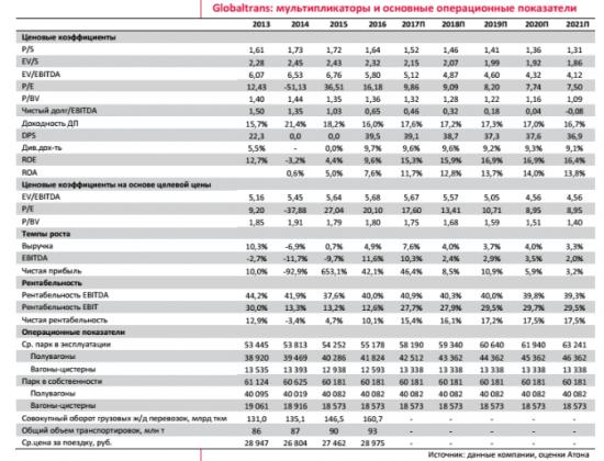 Новая дивидендная политика повысила инвестиционную привлекательность Globaltrans