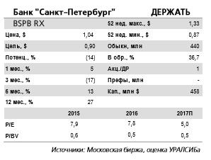 Новость о допэмисии может оказывать давление на котировки банка Санкт-Петербург