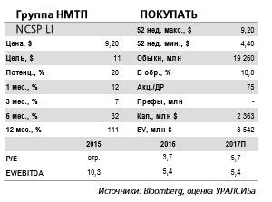 НМТП -  прогнозная цена предполагает потенциал роста котировок, равный 33%