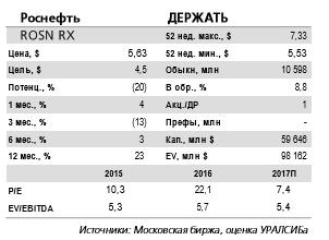 Аналитики считают, что дивиденд Роснефти за 2016 г. составит 35% от чистой прибыли