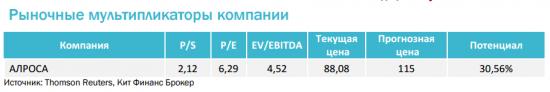 Алроса -  дивиденд за 2016 г. может составить 9,06 руб. на 1 акцию