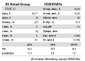 X5 Retail Group отчитается в четверг 27 апреля и проведет телеконференцию