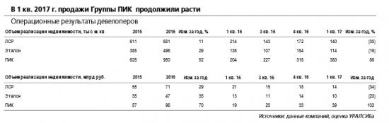Группа ПИК планирует увеличить общий объем поступления денежных средств до 190-200 млрд руб. и реализовать 1,7-1,9 млн кв. м жилья
