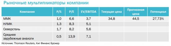 ММК остается фаворитом в секторе российской черной металлургии