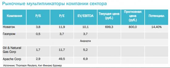 Акции НОВАТЭКа, скорее всего, не получат желаемой поддержки в ближайшие несколько месяцев