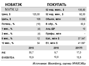 Новатэк - для стабильности выручки во 2-4 кв. необходимо замедлить падение добычи