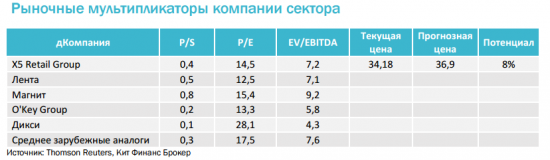 X5 Retail Group - фаворит среди российских ритейлеров