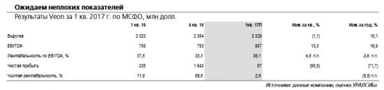 Veon отчитается в четверг, 11 мая и проведет телеконференцию. Акции компании выглядят наиболее привлекательно в секторе