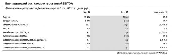 Результаты Детского мира за 1 кв. 2017 г.  на уровне лучших показателей среди российских розничных сетей