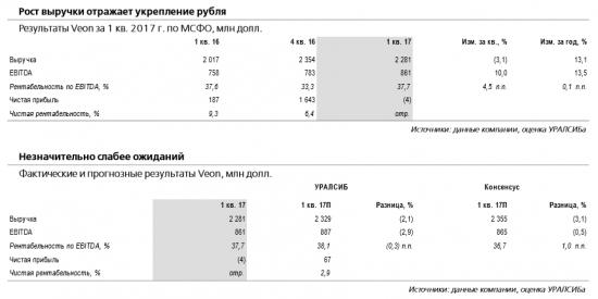 Акции Veon выглядят наиболее привлекательно в российском телекоммуникационном секторе