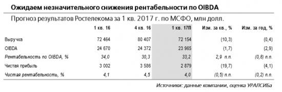 Ростелеком отчитается в среду, 17 мая, и проведет телеконференцию. Риск консолидации Tele2 снижает привлекательность акций компании