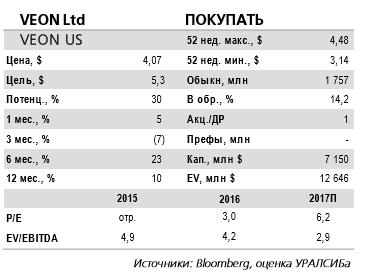 Veon -  новость о перераспределении частот в Узбекистане подтверждает, что присутствие в среднеазиатском регионе сопряжено со значительными рисками