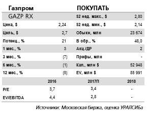 Газпром - ожидания инвесторов, обнадеженных планами правительства повысить коэффициент выплат до 50% по МСФО, не оправдались