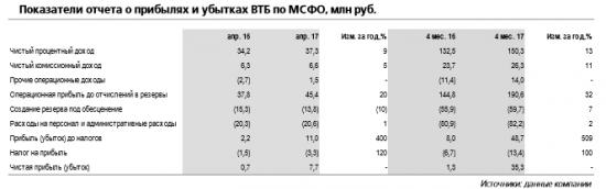 ВТБ -  видим потенциал повышения годового прогноза прибыли на 10-15%