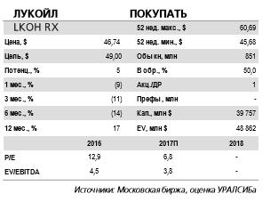 Лукойл - общий дивиденд за 2017 г. может составить по  200 руб./акция (3,5 долл.) доходность 7,4% исходя из цены закрытия в пятницу