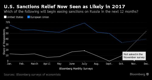 """Кремль отвечает на последние санкции от США - """"Почти все средства коммуникации заморожены"""""""