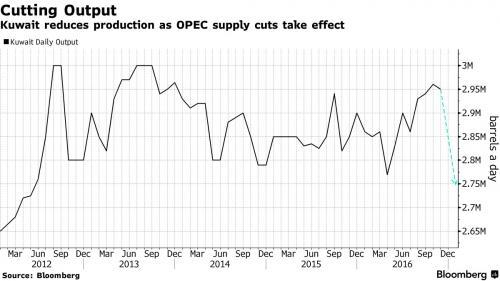 Нефть достигла 18-месячного Хая на докладе о сокращении добычи нефти Кувейта и Омана
