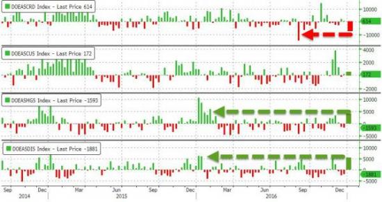 ZeroHedge: Сырье бахнулась на самых больших годовых запасах Бензина и Дистиллятов