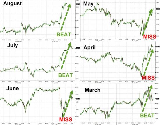Dow оборвался на росте к 20k несмотря на рост VIX выше 10 пунктов