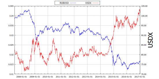 10-летнее влияние индекса доллара на нефть и рубль в графиках