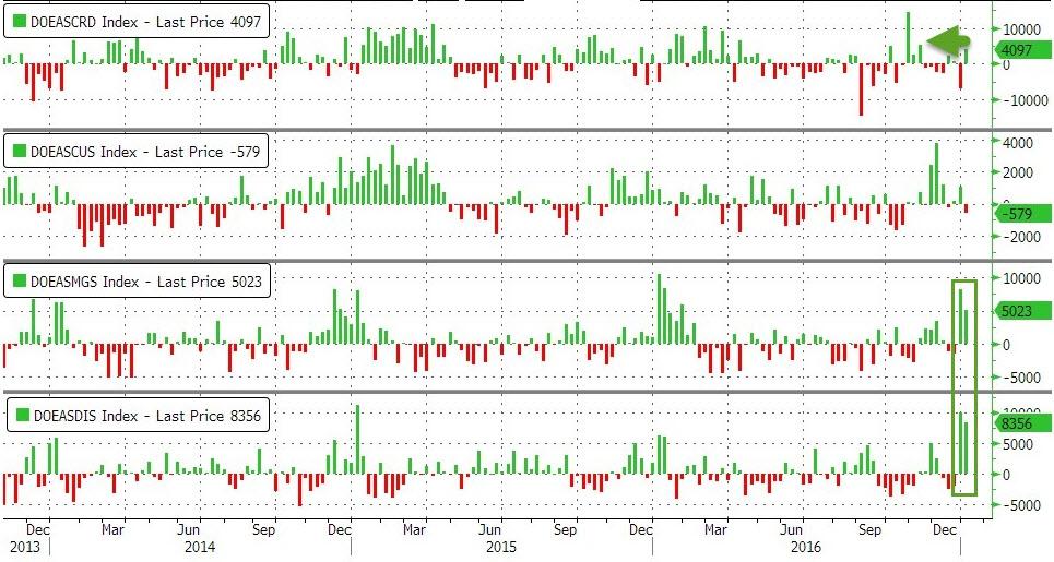 Нефть сдувают-надувают несмотря на массивные запасы, самый большой скачок в добыче за последние 20 месяцев