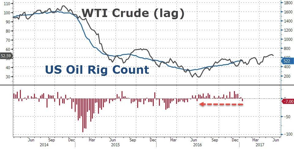 Количество буровых неожиданно снижается, Огромное повышение добычи нефти за 20 месяцев