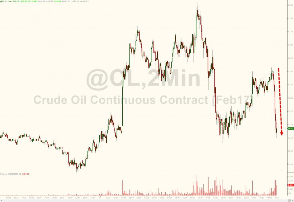 Нефть упала после отказа Бразилией на запрос Саудами сократить добычу