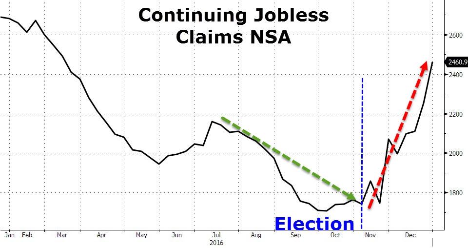 Число первичных заявок рухнуло к 44-летним лоям, но более 700 тыс безработных людей прибавилось на выборах Трампа
