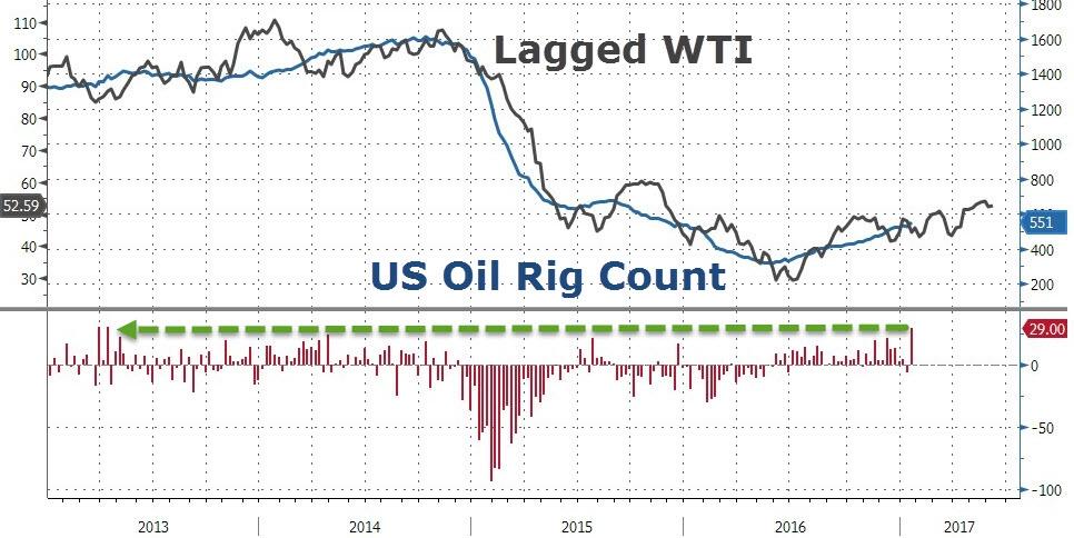 Нефть упала после максимального роста буровых с апреля 2013 года