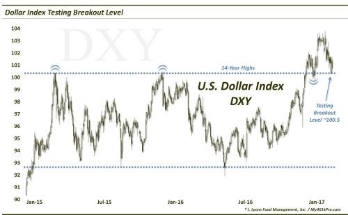 Индекс доллар находится на критическом уровне
