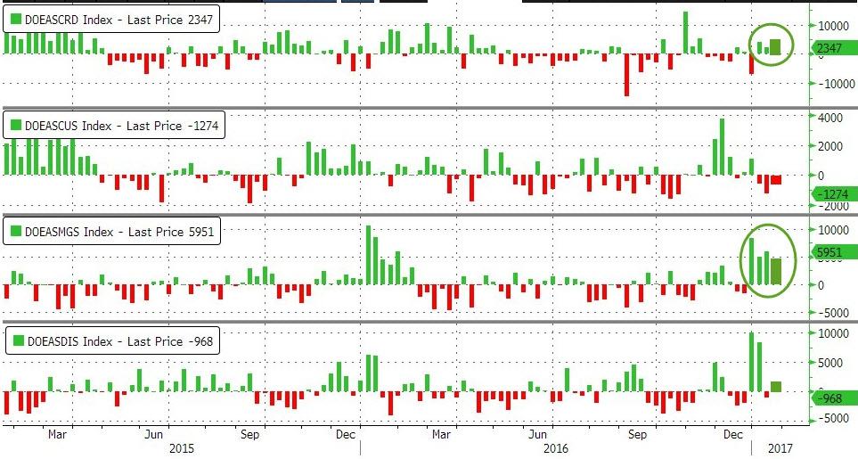WTI спускается после больших запасов, чем ожидалось в совокупности