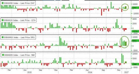 ZeroHedge: WTI спускается после больших запасов, чем ожидалось в совокупности