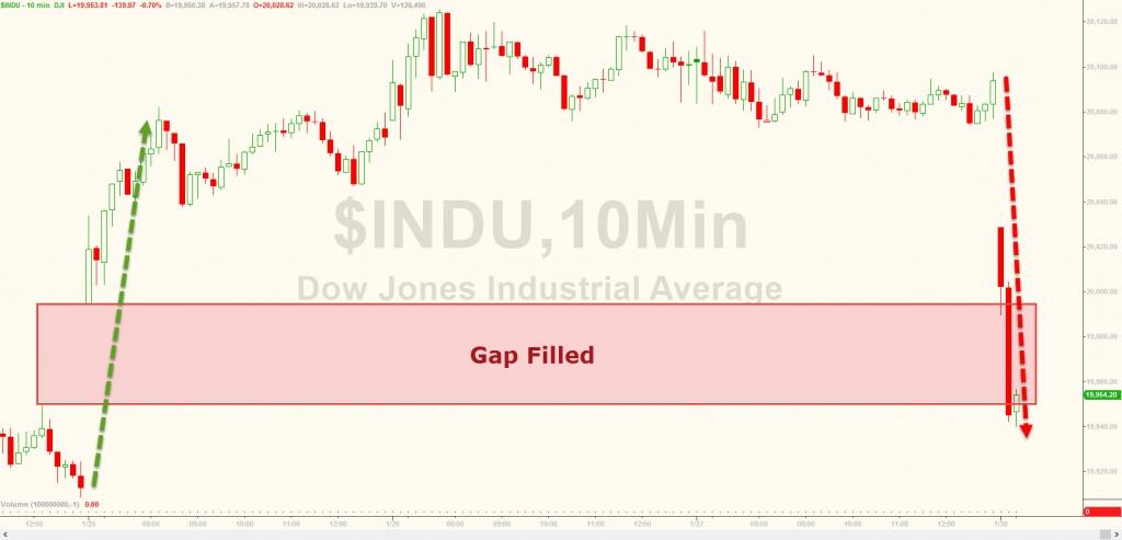 Dow повалится ниже 20k, VIX Шипы, S&P ныряет на больших объёмах