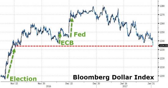"""Доллар падает после того, как Трамп обвинил другие страны в """"Девальвации"""""""