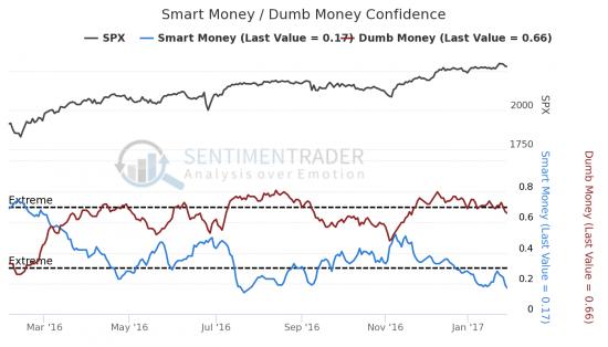 Сентимент SP500 - Умные деньги и глупые деньги вниз (+таблица)