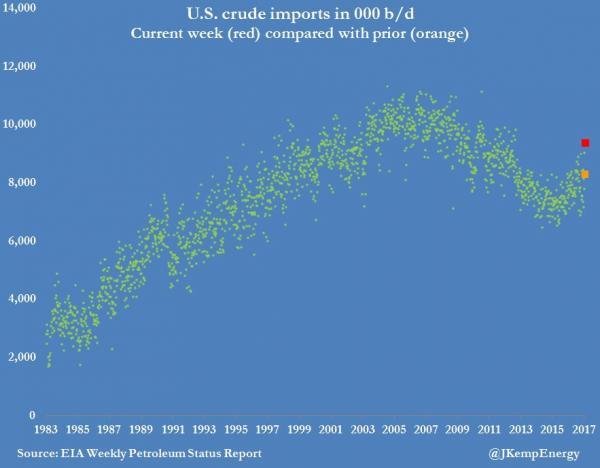 WTI несёт потери после 2-ого самого большого подсчёта запасов в истории добычи на новых максимумах цикла