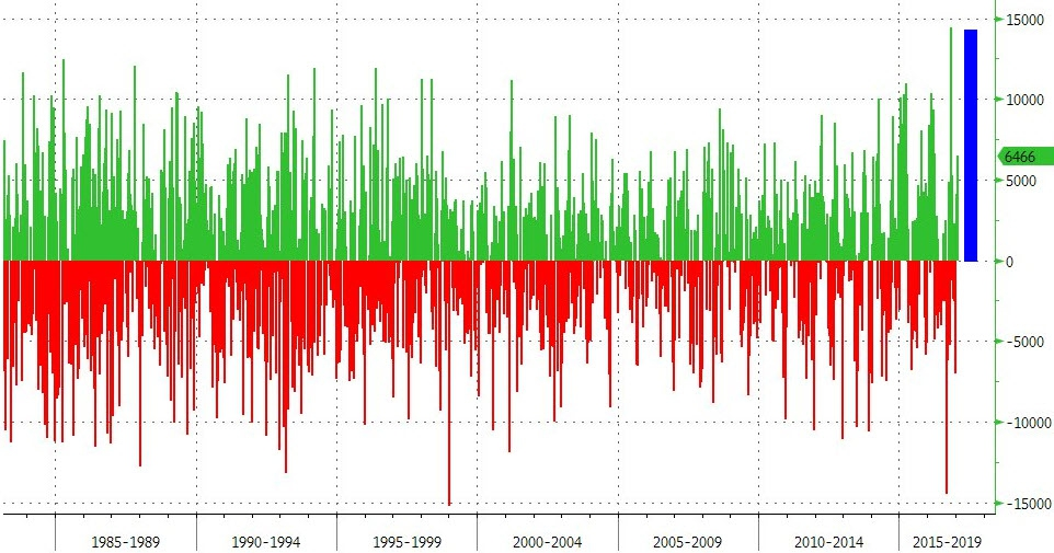 WTI/RBOB ныряет после 2-ого самого большого запаса сырья в истории США