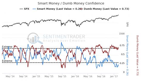 Сентимент SP500, WTI и GOLD - Американские акции устремились вверх