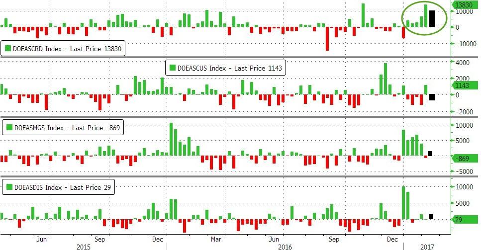 WTI/RBOB падают на рекордных запасах США