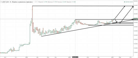Pro Trading by Vitalii Kukhta: Long USD/UAH: путь открыт на 34 грн/доллар