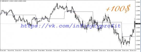 GBP/USD  ПРОФИТ