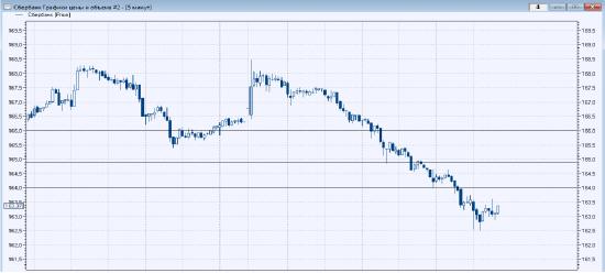 Чистая прибыль Сбербанка по МСФО в I квартале выросла на 41.8% до 166.6 млрд руб.