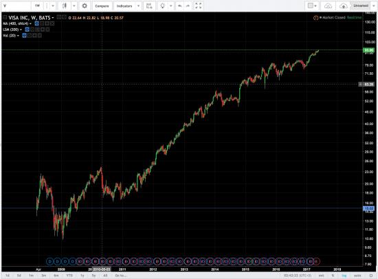 Психованный рынок или как же сложно заработать на рынке!